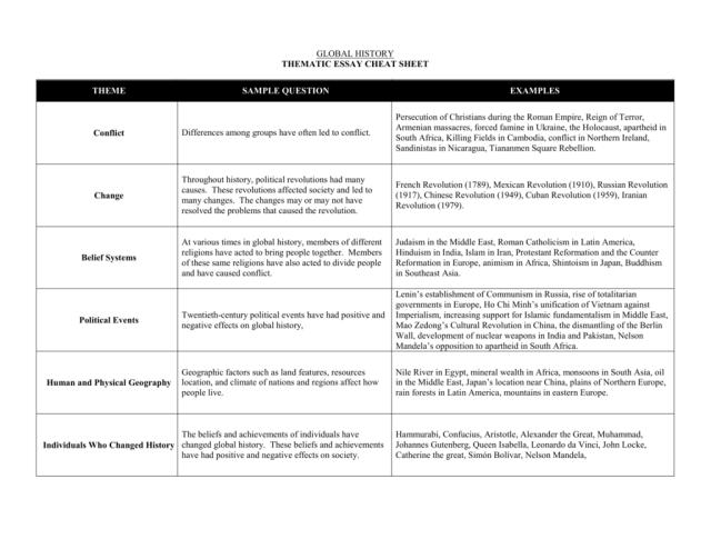 Global History Regents Thematic Essay Topics