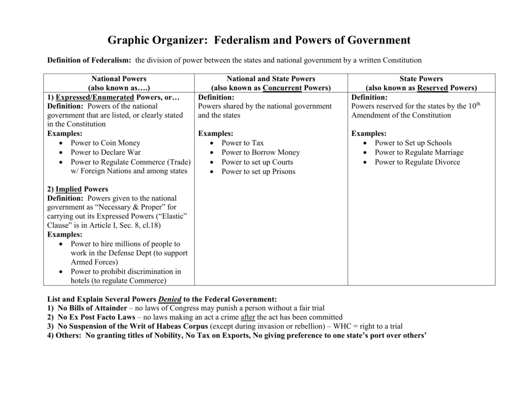Voting in congress worksheet answers key icivics