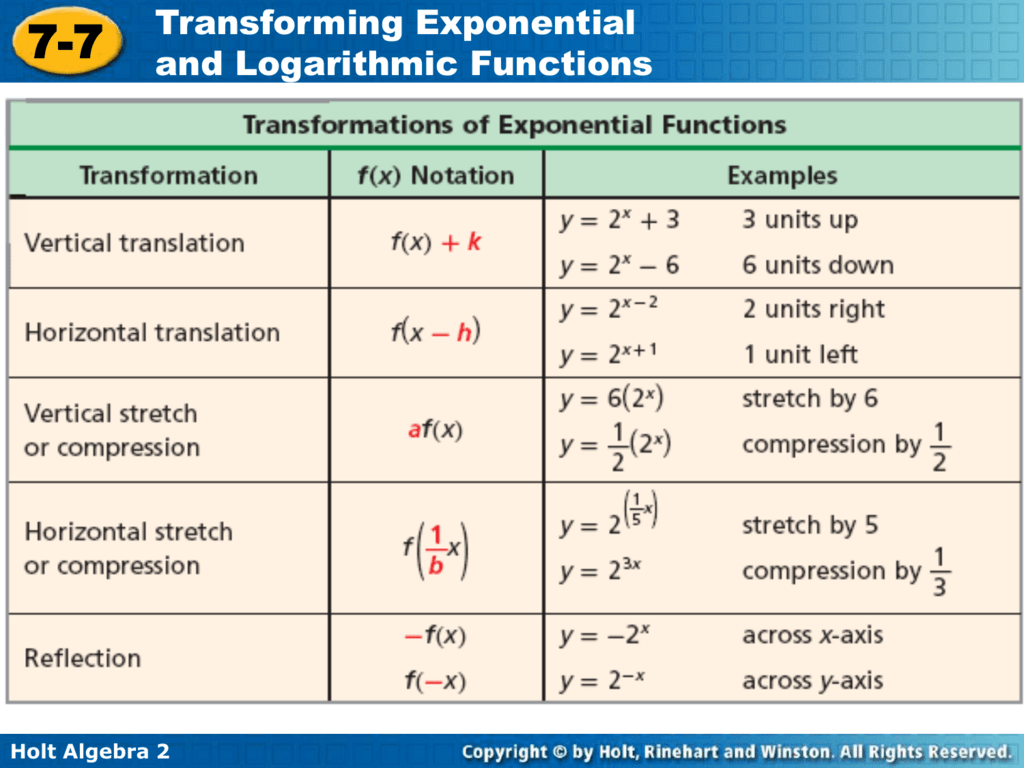 Transforming Exponential And Logarithmic Functions