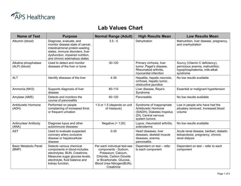 Lab Values Chart