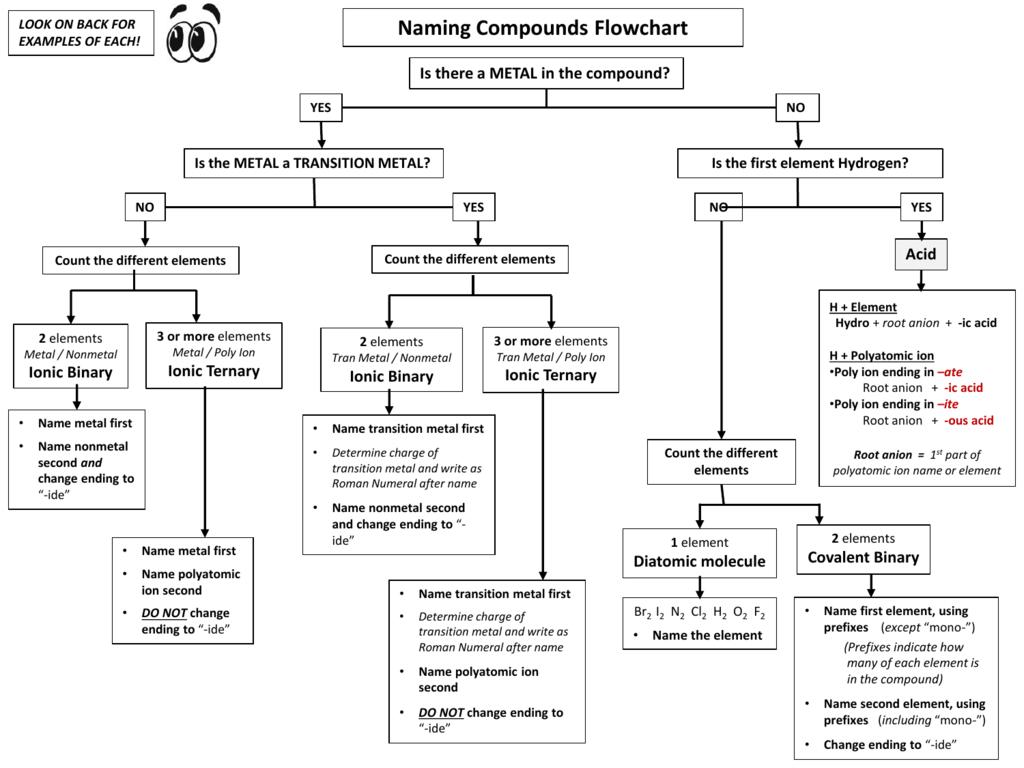 Naming Compounds Flowchart