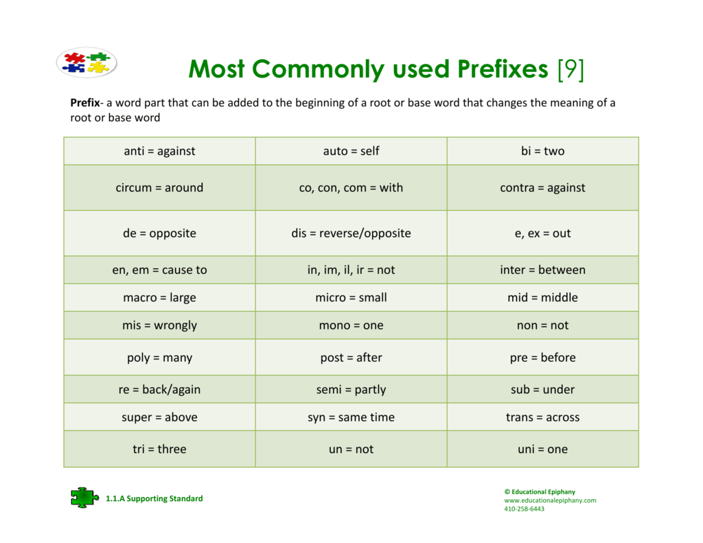 Most Commonly Used Prefixes 9