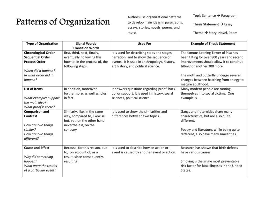 Patterns Of Organization Reference Sheet