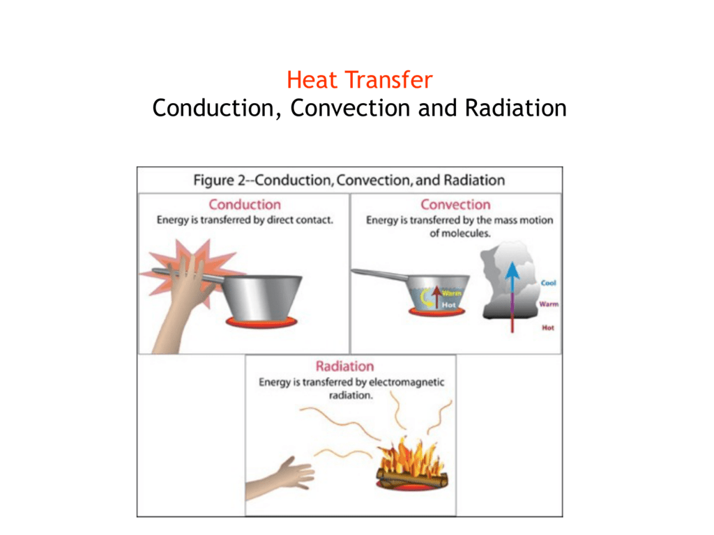 Heat Transfer Conduction Convection And Radiation