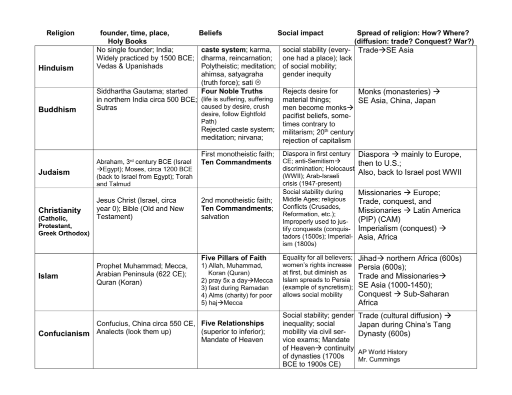 Five Major World Religions Worksheet