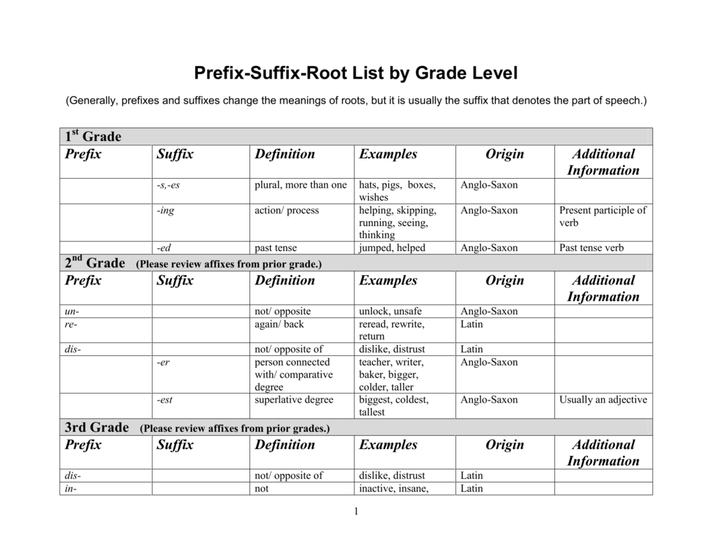 Prefix Suffix Root List By Grade Level
