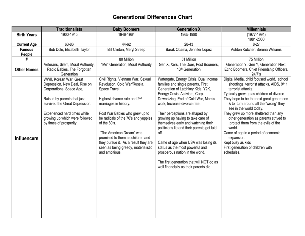 Generational Differences Chart
