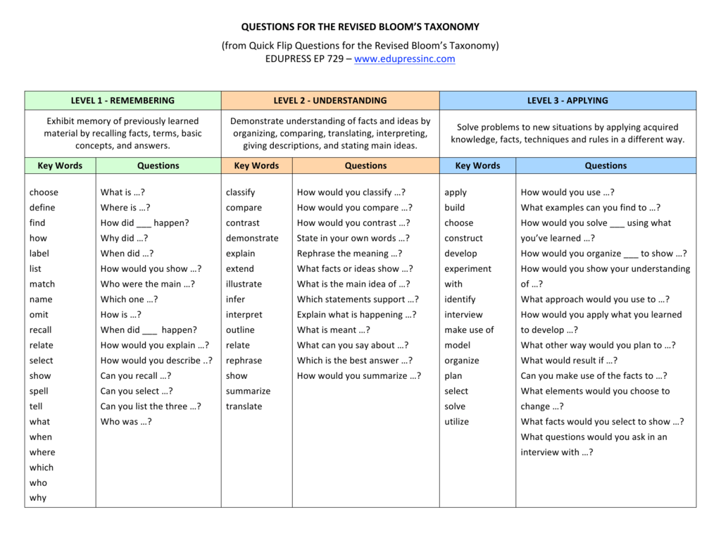 Questions For The Revised Bloom S Taxonomy From