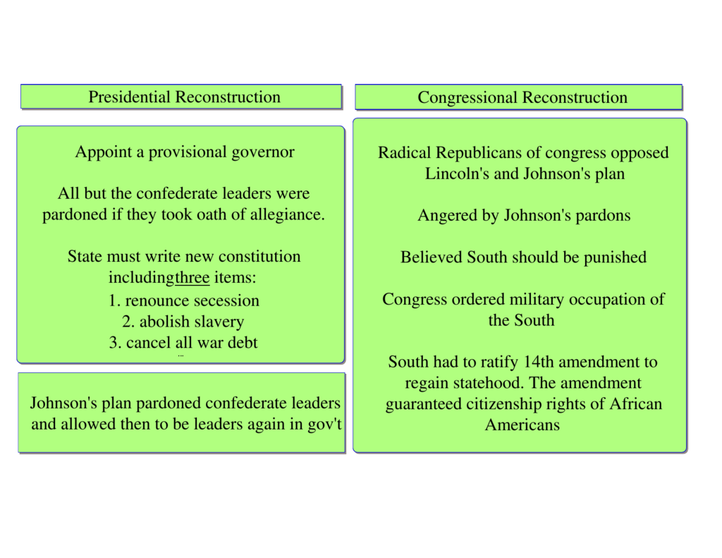 Radical Reconstruction Worksheet