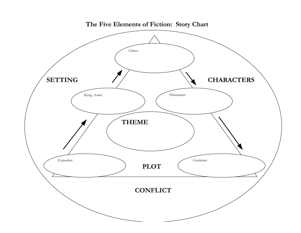 The Five Elements Of Fiction Story Chart Theme Plot Setting
