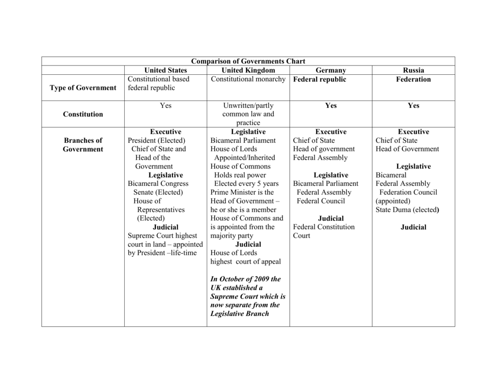 Comparison Of Governments Chart