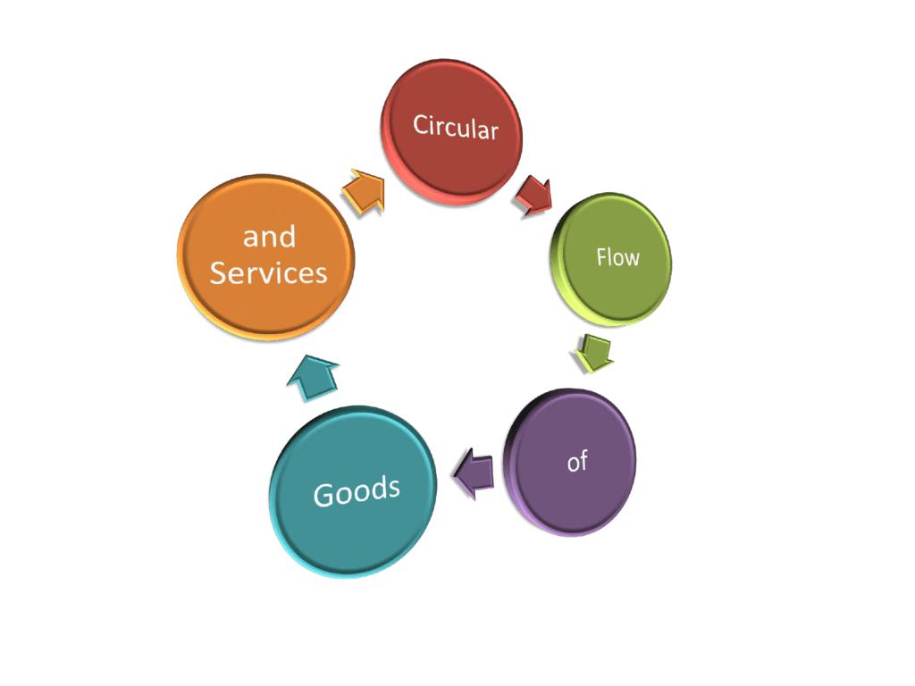 Economics Unit 3 Circular Flow