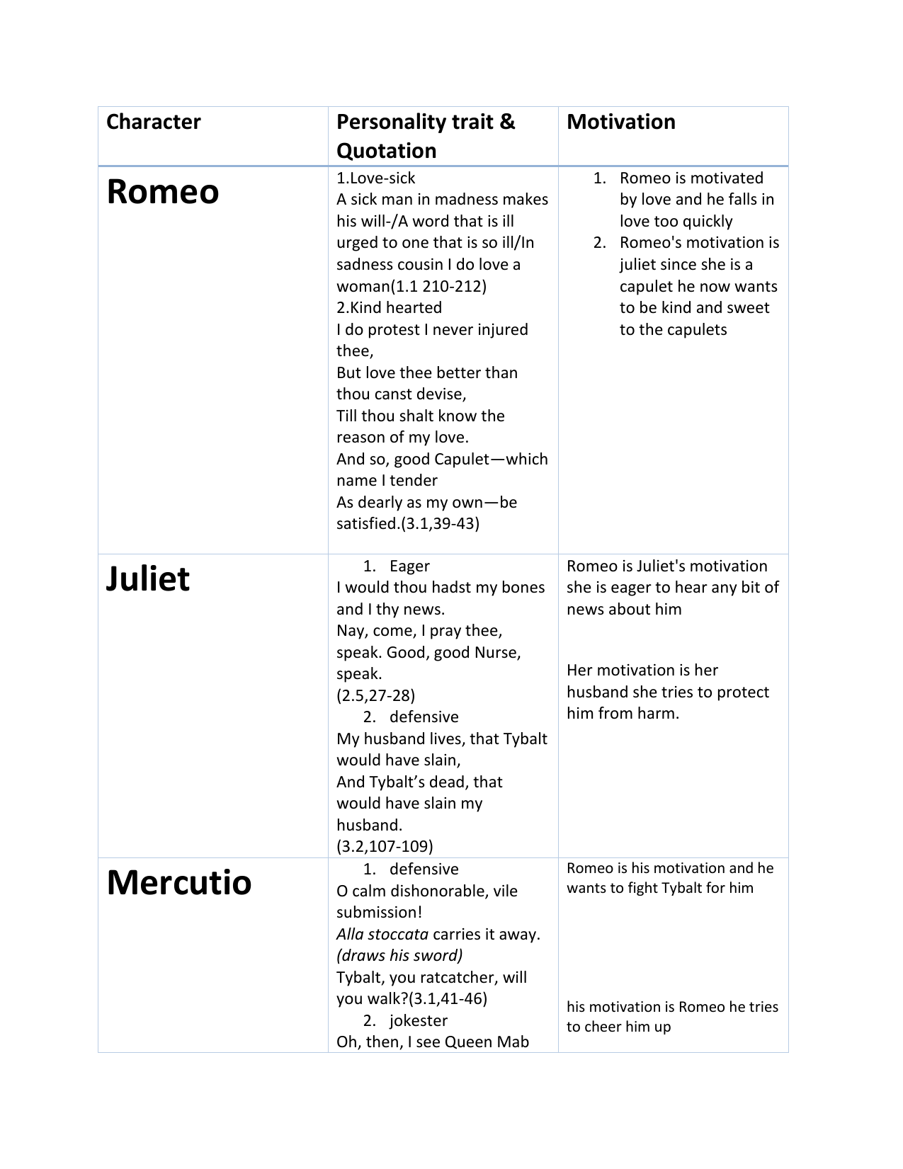Character Chart For Romeo And Juliet