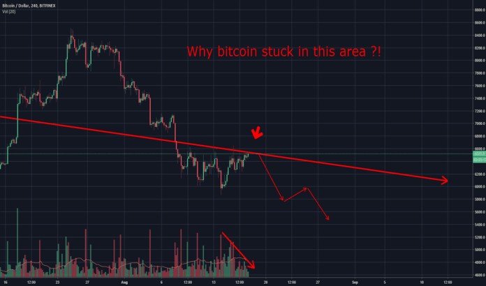BTCUSD: Why Bitcoin stuck here? let's check it from a bigger view ?!