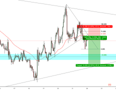 CAD/JPY SHORT OPPORTUNITY...