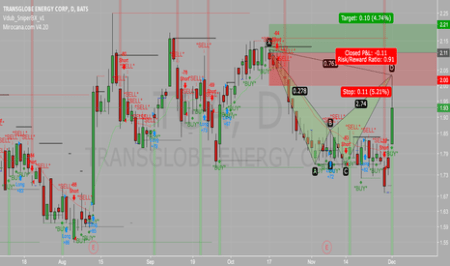 TGA Stock Price and Chart     TradingView TGA  Gartley Pattern  TransGlobe Energy