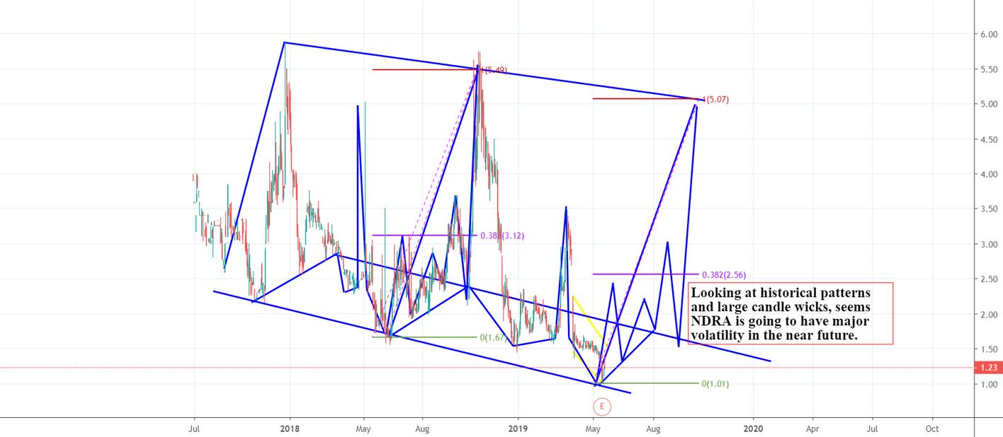 NDRA Volatility ahead