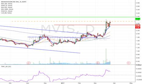 MVIS Stock Price and Chart — NASDAQ:MVIS — TradingView
