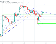 GBPJPY Scalping Outlook