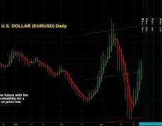 EURO / U.S. DOLLAR (EURUSD) Daily