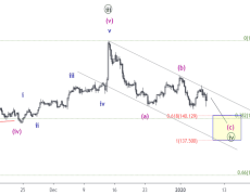 GBP/JPY 4H - Completing the correction of wave (iv)