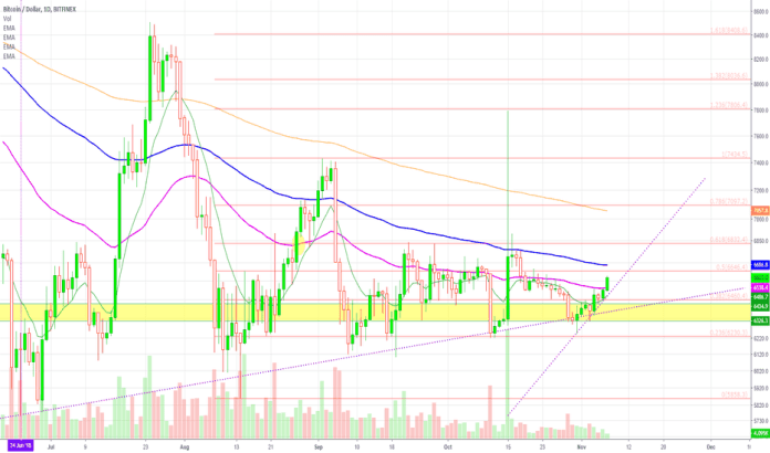 BTCUSD: Bitcoin Breaks EMA50 Goes for $6700 (Support/Resistance Levels)