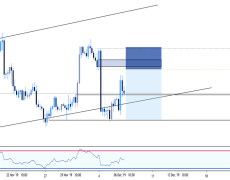 EURCAD 4 hour sell limit