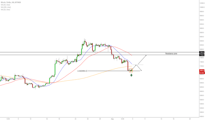 BTCUSD: BTC/USD - Short Term Outlook