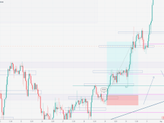 GBPJPY Long Completed Wednesday July 29 London