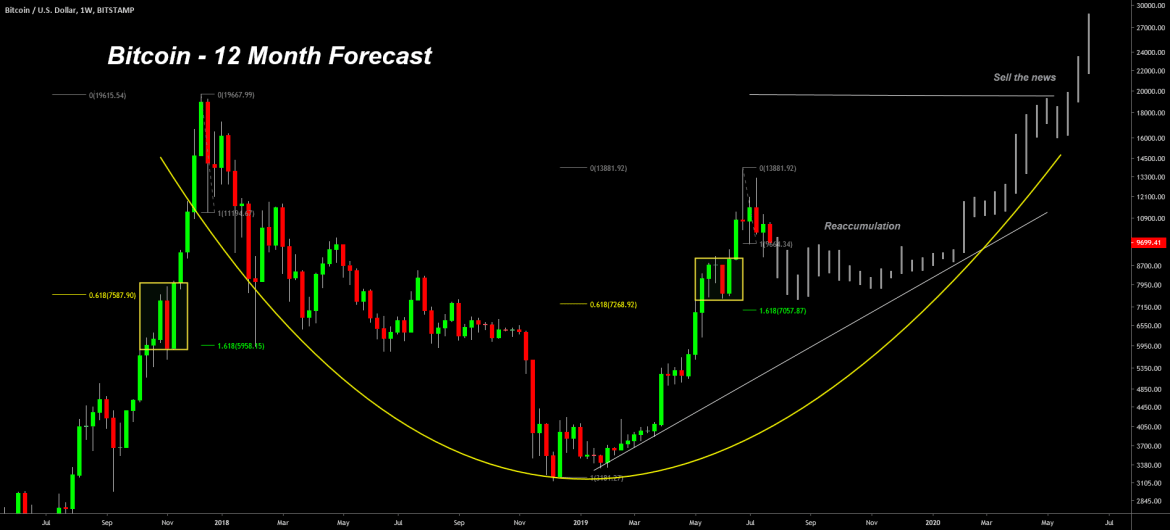 Bitcoin: 12-month forecast