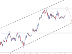 NZDUSD - Setting up for a SHORT