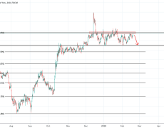 GBP/JPY (Looking For A Sell Again Now)
