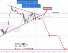 SELL GBP/USD @ Triangle Pattern