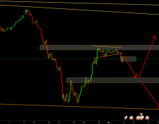 My analysis says GBP/USD will be short next week.