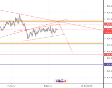 Sell set up for AUD