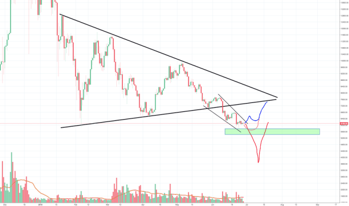 BTCUSD: Bitcoin is still weak as ...., no aggressive buying