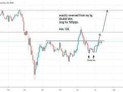 GBPJPY- traget achived for this week