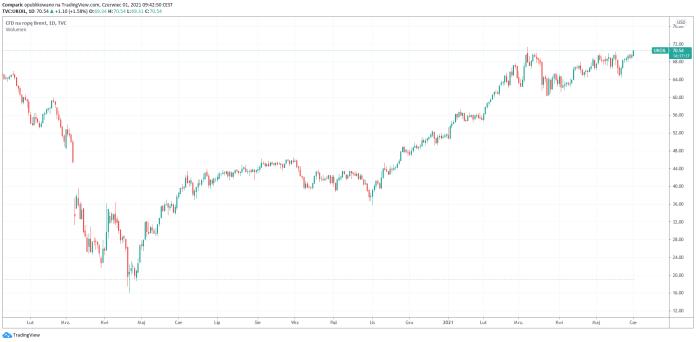 Cena ropy Brent pokonała barierę 70 dol. za baryłkę, ropa WTI blisko 68 dol.
