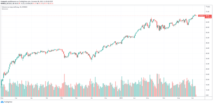 Cena ropy spada drugą sesję z rzędu po lokalnym maksimum na 70 dol. bbl