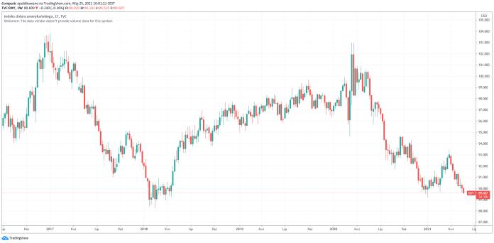Ceny ropy w zaledwie dwie sesje odzyskały straty z poprzedniego tygodnia