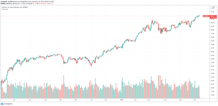 Ceny ropy WTI w dół. Olbrzymi wzrost zapasów paliw w USA