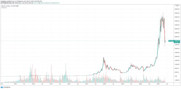 Cena Bitcoina wzrośnie do 220 tys. dol., twierdzi znany inwestor