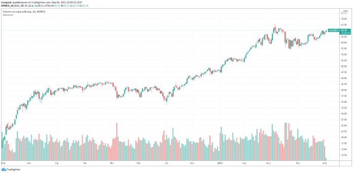 Ropa naftowa WTI we wtorek powyżej 65 dol. za baryłkę