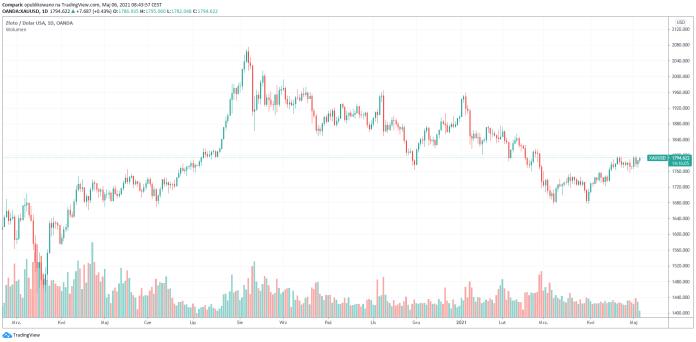 Cena złota ponownie blisko 1800 dol. za uncję w czwartek rano