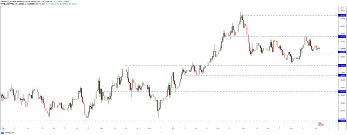 Kurs funta do polskiego złotego (GBPPLN) | Źródło: TradingView