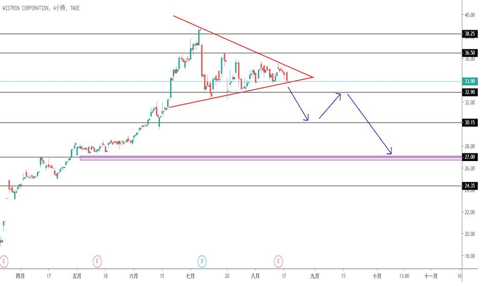 3231股票價格和圖表 — TWSE:3231 — TradingView