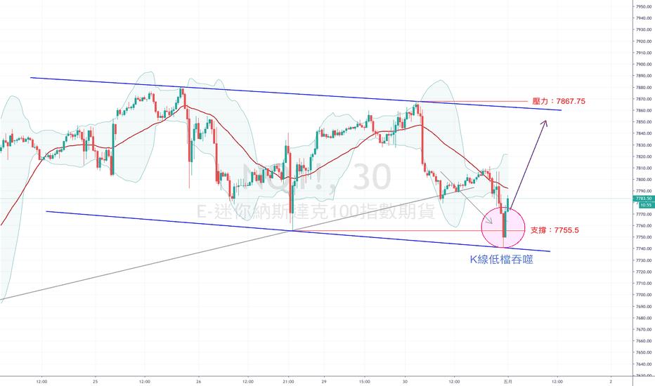 納斯達克100期貨即時圖表 — NDX期貨行情 — TradingView