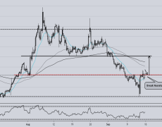 EURAUD LONG OPPORTUNITY