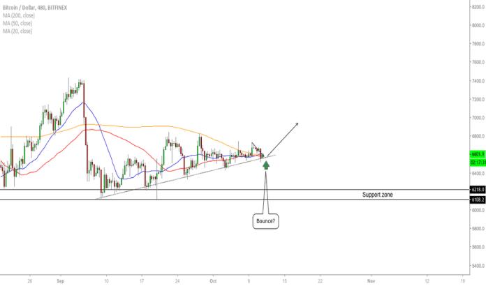 BTCUSD: BTC/USD - Bouncing?