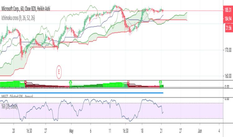 MSFT Stock Price and Chart — TradingView — UK